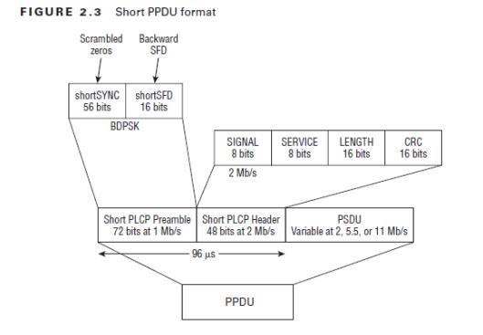 CWAP-PPDU-03