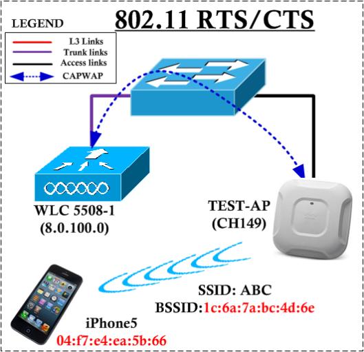 CWAP-RTS-CTS-01