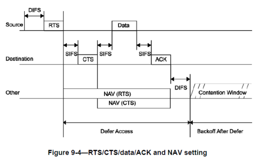 CWAP-RTS-CTS-15