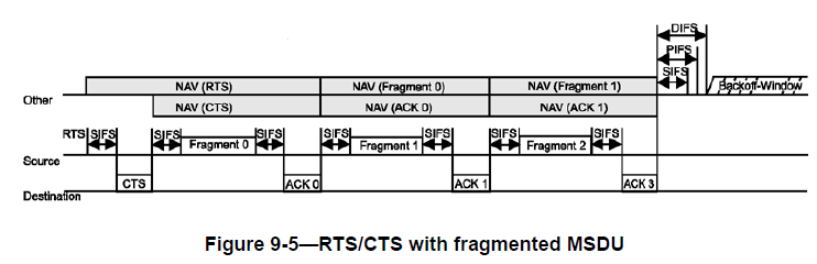 CWAP – 802 11 Ctrl : RTS/CTS | mrn-cciew