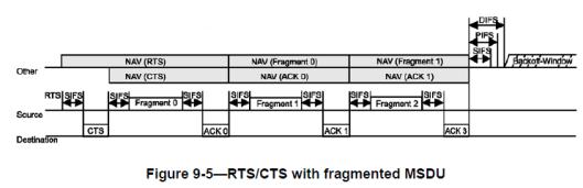 CWAP-RTS-CTS-16
