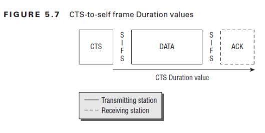 CWAP-RTS-CTS-17