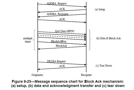 CWAP- BlockAck-01