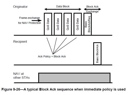 CWAP- BlockAck-02