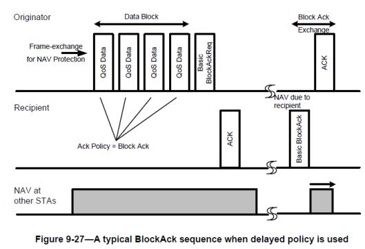 CWAP- BlockAck-03
