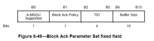 CWAP- BlockAck-06