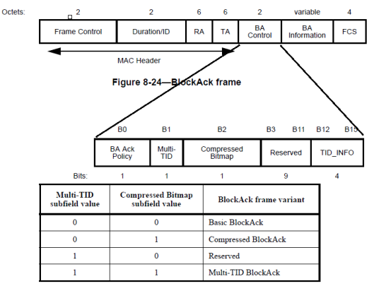 CWAP- BlockAck-10