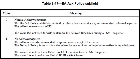 CWAP – 802 11 : Block Ack   mrn-cciew