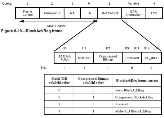 CWAP- BlockAck-13