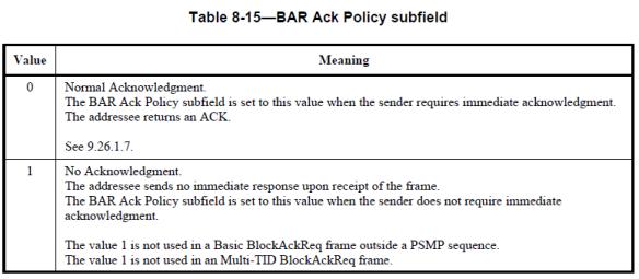 CWAP – 802 11 : Block Ack | mrn-cciew
