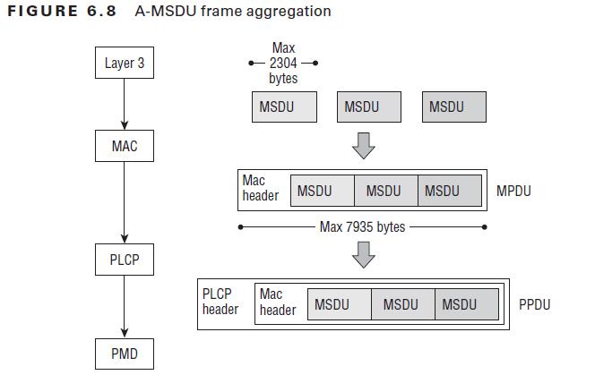 CWAP Frame Aggregation 01