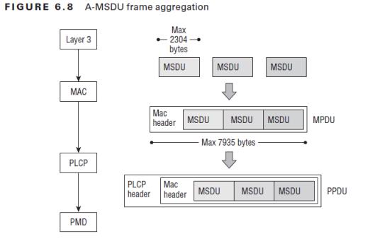 CWAP-Frame Aggregation-01