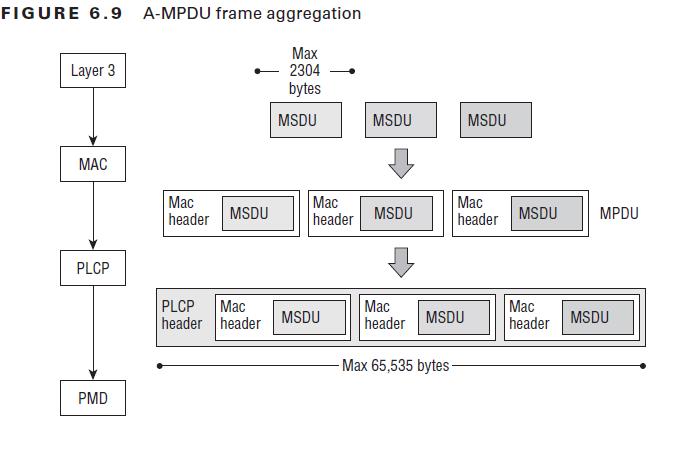 CWAP Frame Aggregation 02