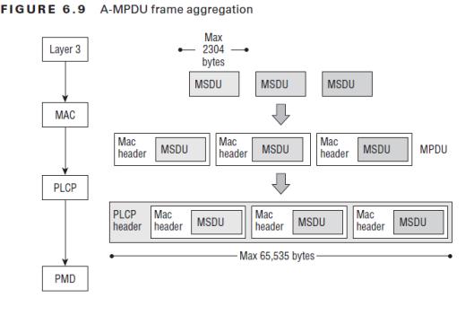 CWAP-Frame Aggregation-02