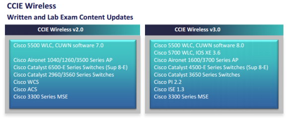 Time to plan your CCIEW in v3 0 | mrn-cciew