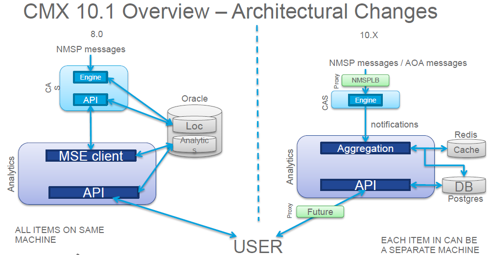 Cisco CMX (10 2) – Part 1 | mrn-cciew