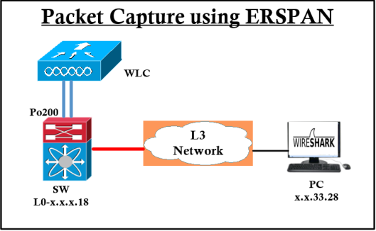Configuring ERSPAN | mrn-cciew