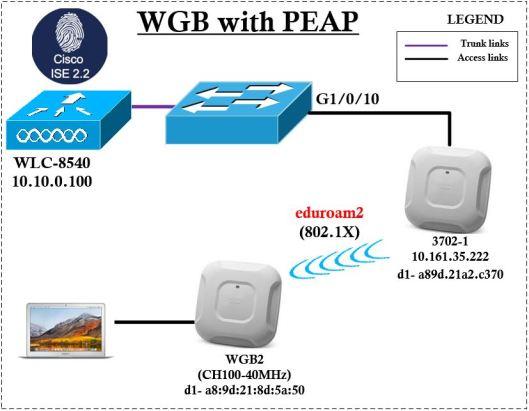 WGB-PEAP-01