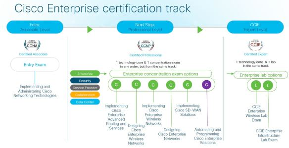 Future of Cisco Certs ? | mrn-cciew