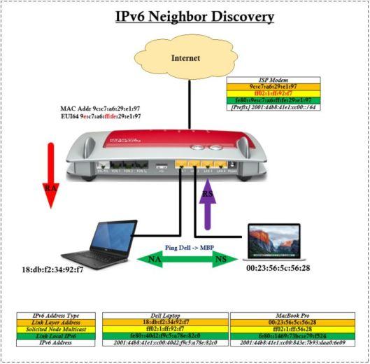 IPv6-NDP-11.JPG