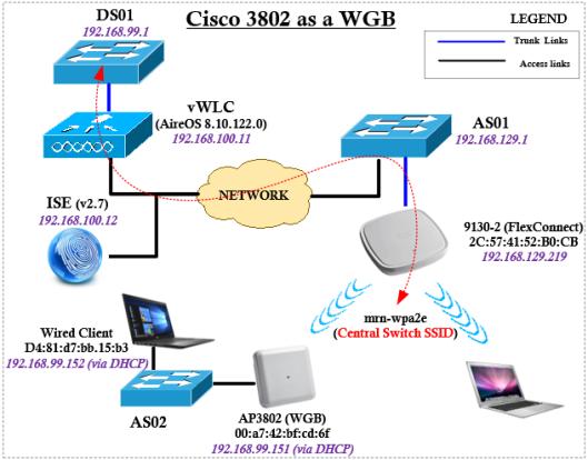 3802-WGB-PEAP00