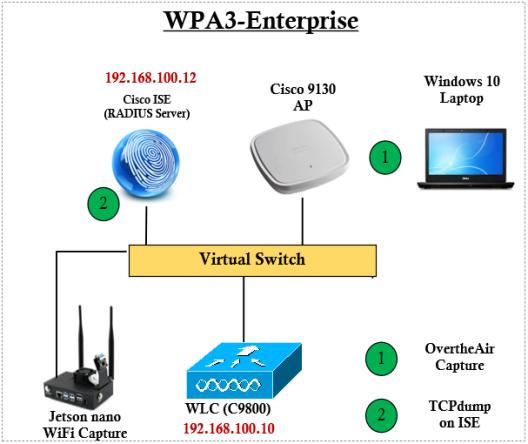WPA3e-20